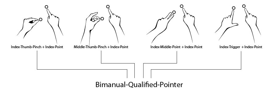 gestures:fusion:bimanual_qualified_input.jpg