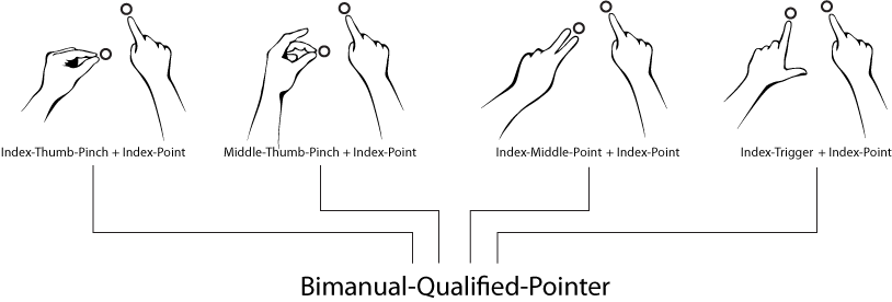 gestures:fusion:bimanual_qualified_input.png