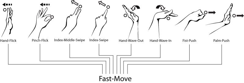 gestures:fusion:move_mapping.png