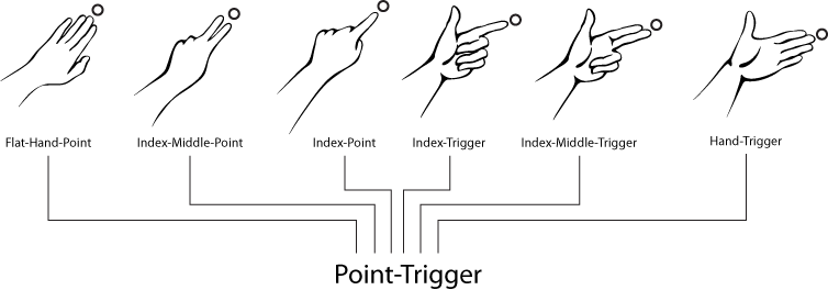 gestures:fusion:point_trigger_cross_mapping.png